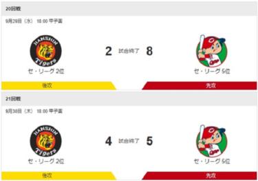 広島に3タテくらった阪神。<br>他球場の結果に安堵するも<br>頭ひとつ跳びぬけて欲しい想いは日々募る。