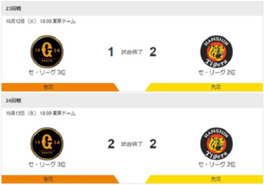 近本2日連続猛打賞。<br>キャッチャー坂本の活躍と<br>リリーフの頑張りが響いた試合。